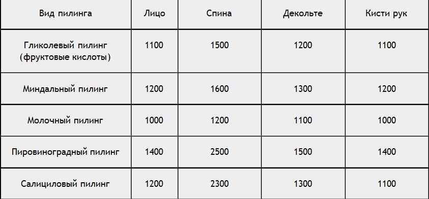 Цены на поверхностный химический пилинг лица