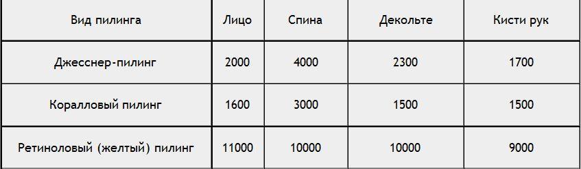 Цены на срединный химический пилинг лица